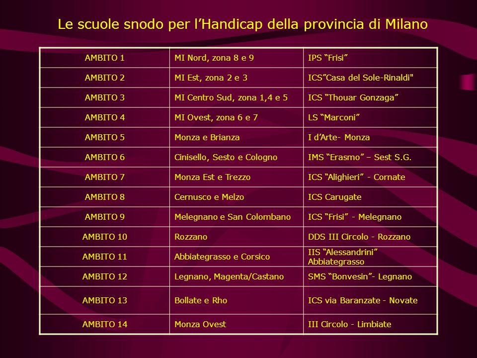 Le scuole snodo per l'Handicap della provincia di Milano