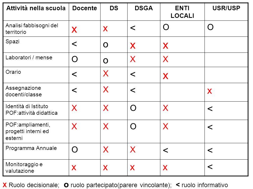 x < o O X Attività nella scuola Docente DS DSGA ENTI LOCALI USR/USP