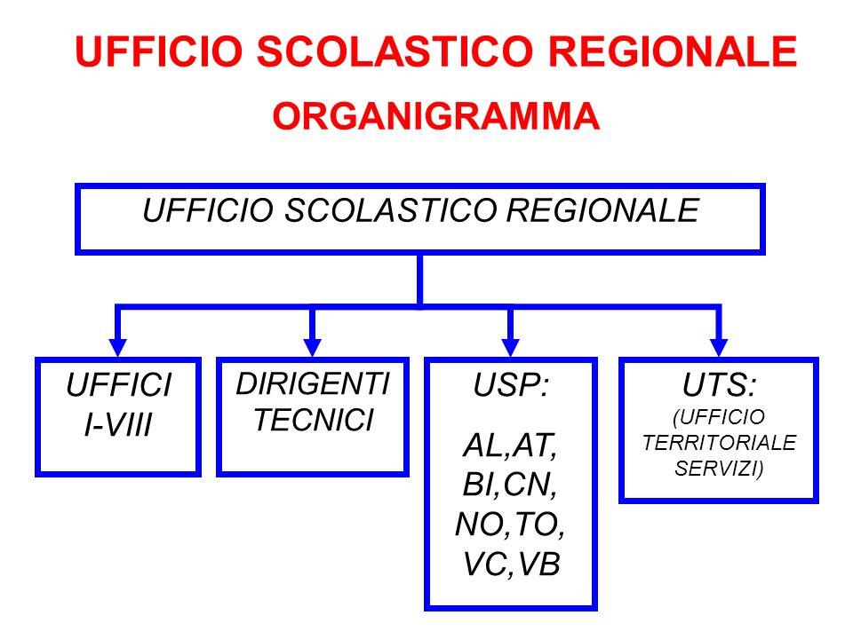 UFFICIO SCOLASTICO REGIONALE ORGANIGRAMMA