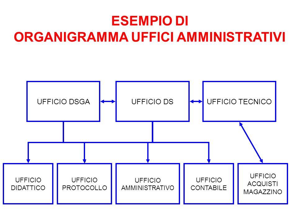 ESEMPIO DI ORGANIGRAMMA UFFICI AMMINISTRATIVI