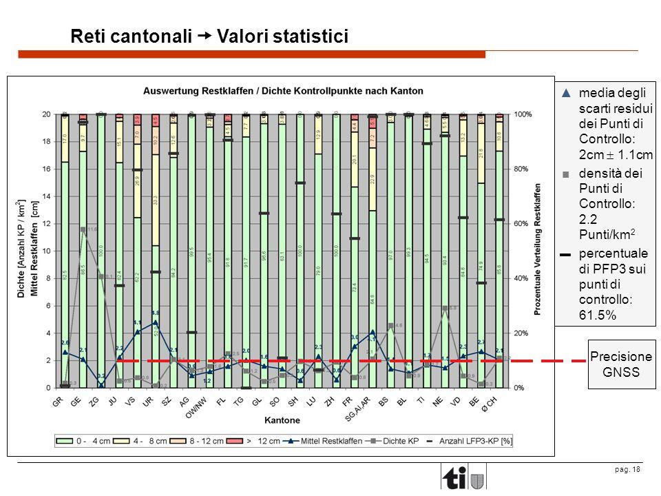 Reti cantonali  Valori statistici
