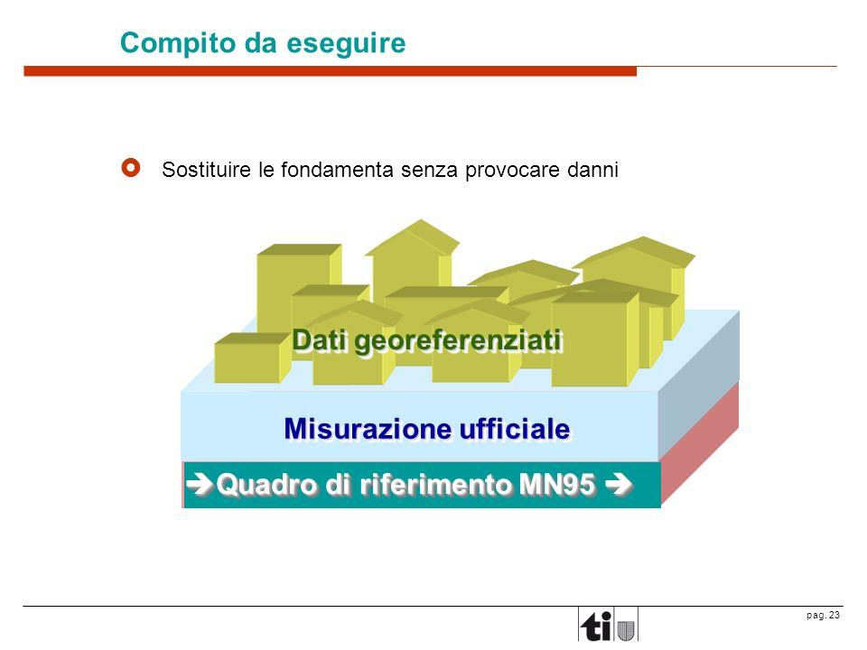 Misurazione ufficiale Dati georeferenziati