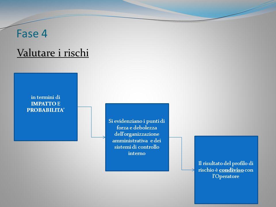 Fase 4 Valutare i rischi in termini di IMPATTO E PROBABILITA'