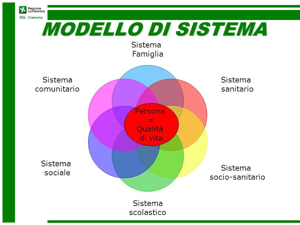MODELLO DI SISTEMA Sistema Famiglia sanitario socio-sanitario
