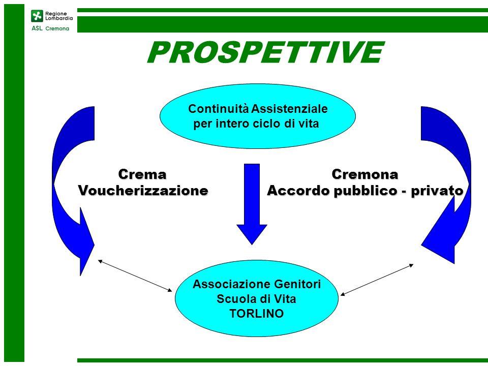 PROSPETTIVE Crema Voucherizzazione Cremona Accordo pubblico - privato