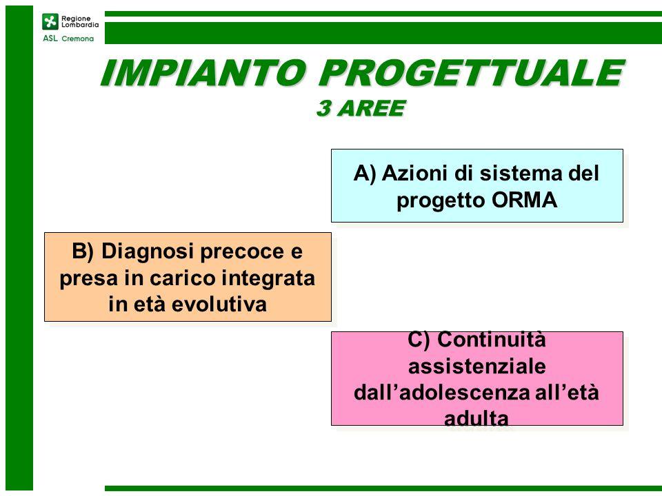 IMPIANTO PROGETTUALE 3 AREE