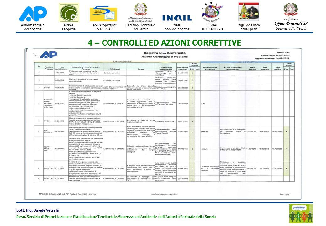 Direzione Territoriale 4 – CONTROLLI ED AZIONI CORRETTIVE