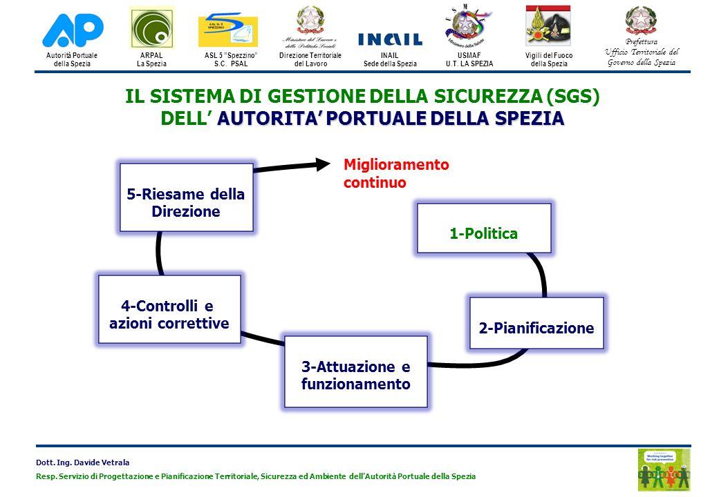 IL SISTEMA DI GESTIONE DELLA SICUREZZA (SGS)