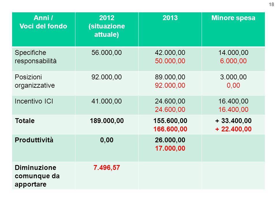 Anni /Voci del fondo. 2012. (situazione attuale) 2013. Minore spesa. Specifiche responsabilità. 56.000,00.