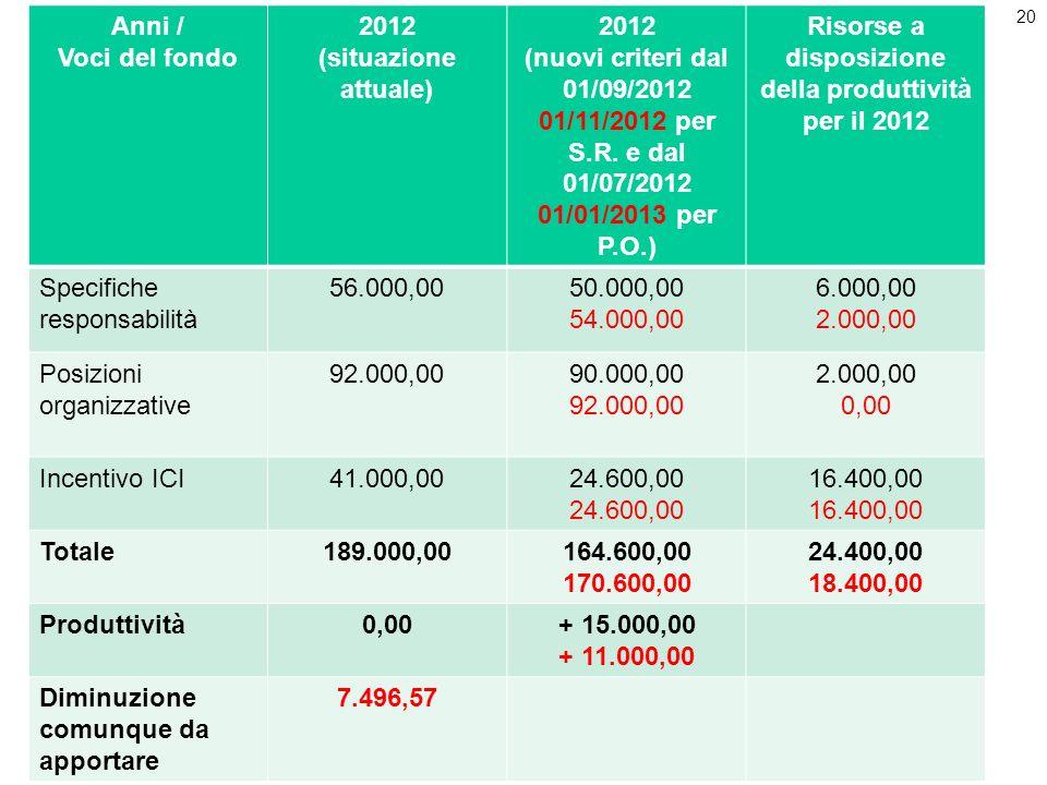 Risorse a disposizione della produttività per il 2012