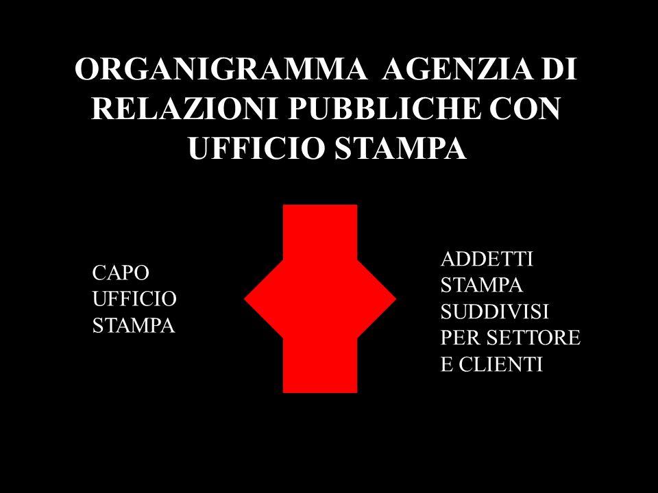 ORGANIGRAMMA AGENZIA DI RELAZIONI PUBBLICHE CON UFFICIO STAMPA