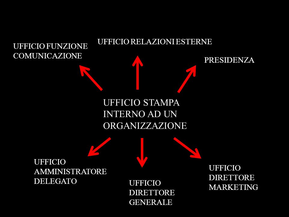 UFFICIO STAMPA INTERNO AD UN ORGANIZZAZIONE
