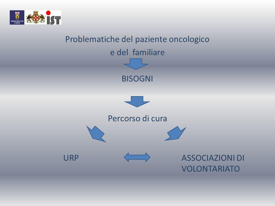 Problematiche del paziente oncologico e del familiare BISOGNI Percorso di cura URP ASSOCIAZIONI DI VOLONTARIATO