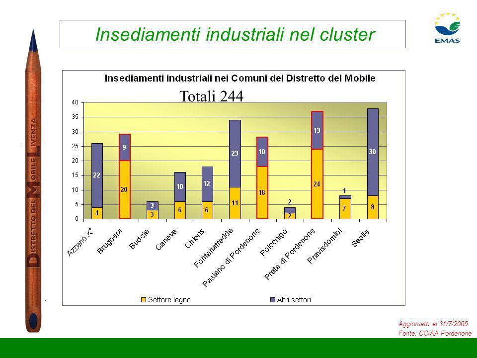 Insediamenti industriali nel cluster