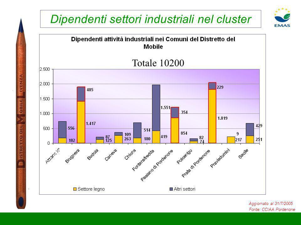 Dipendenti settori industriali nel cluster