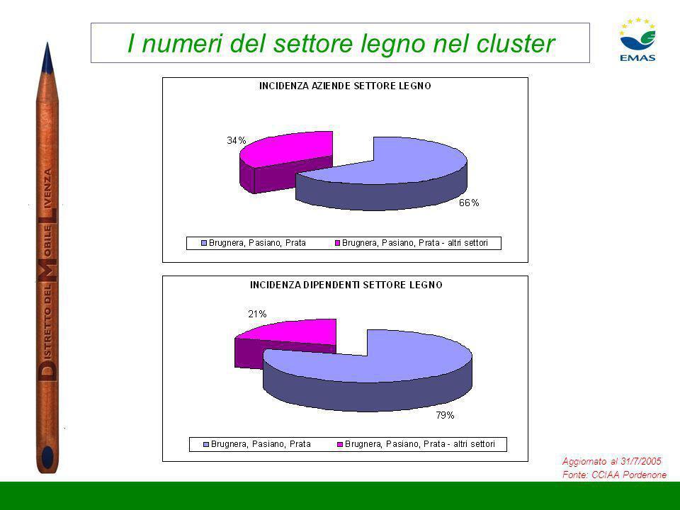 I numeri del settore legno nel cluster