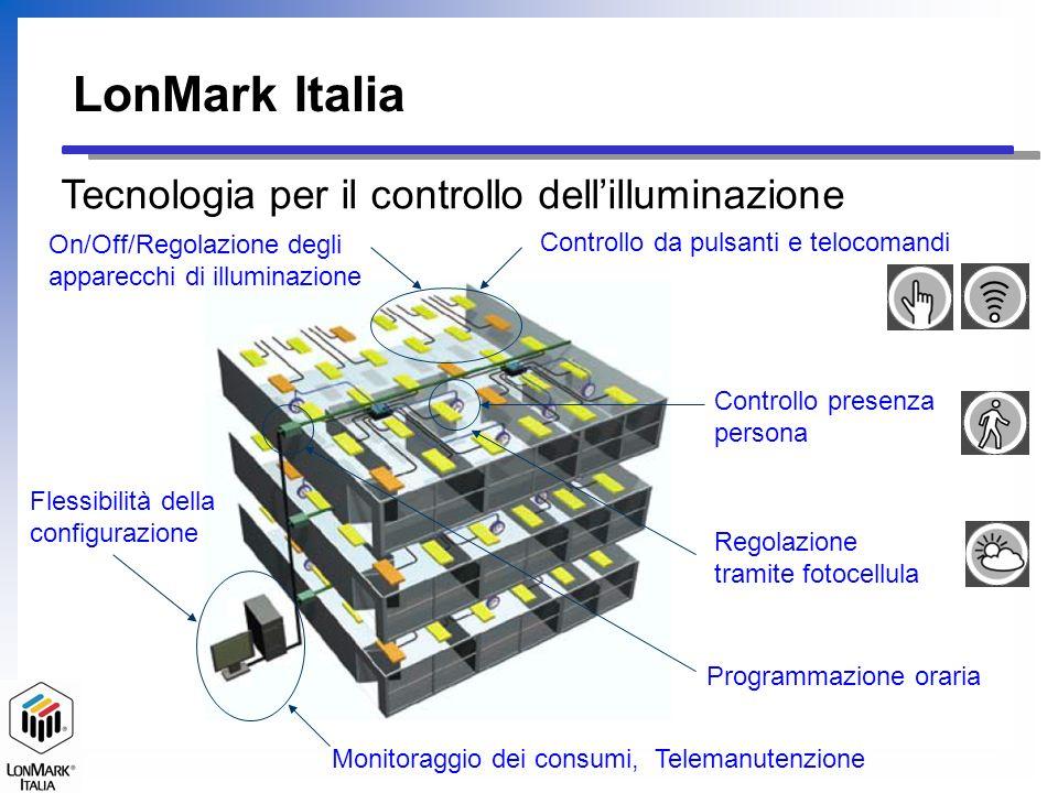 Tecnologia per il controllo dell'illuminazione