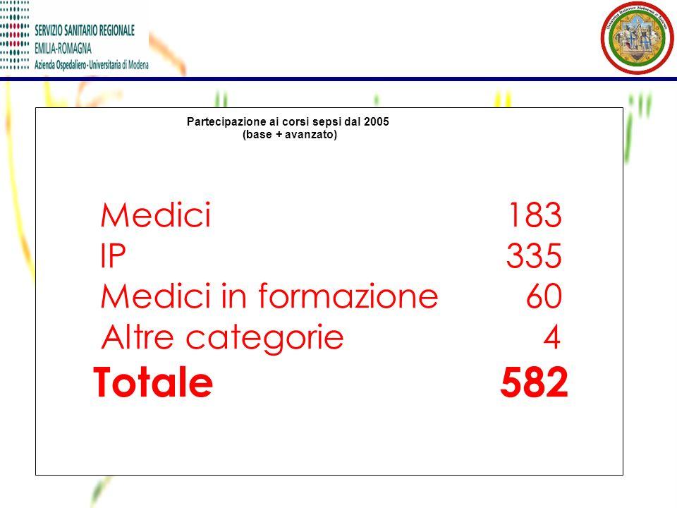 Medici 183 IP 335 Medici in formazione 60 Altre categorie 4 Totale 582