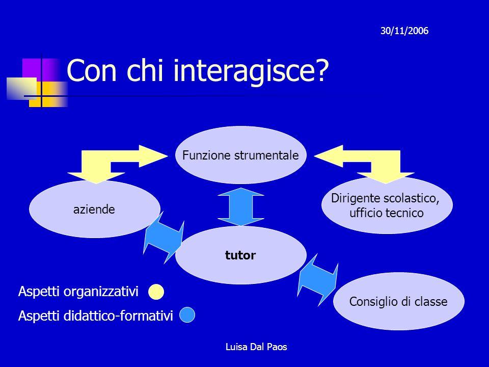 Con chi interagisce Aspetti organizzativi Aspetti didattico-formativi