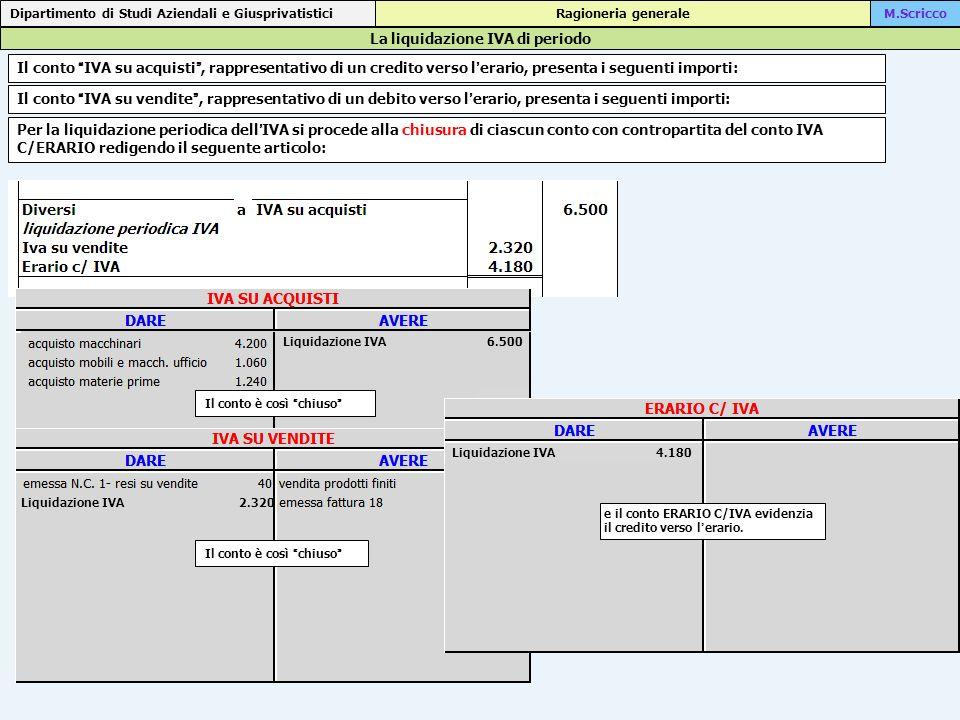 La liquidazione IVA di periodo
