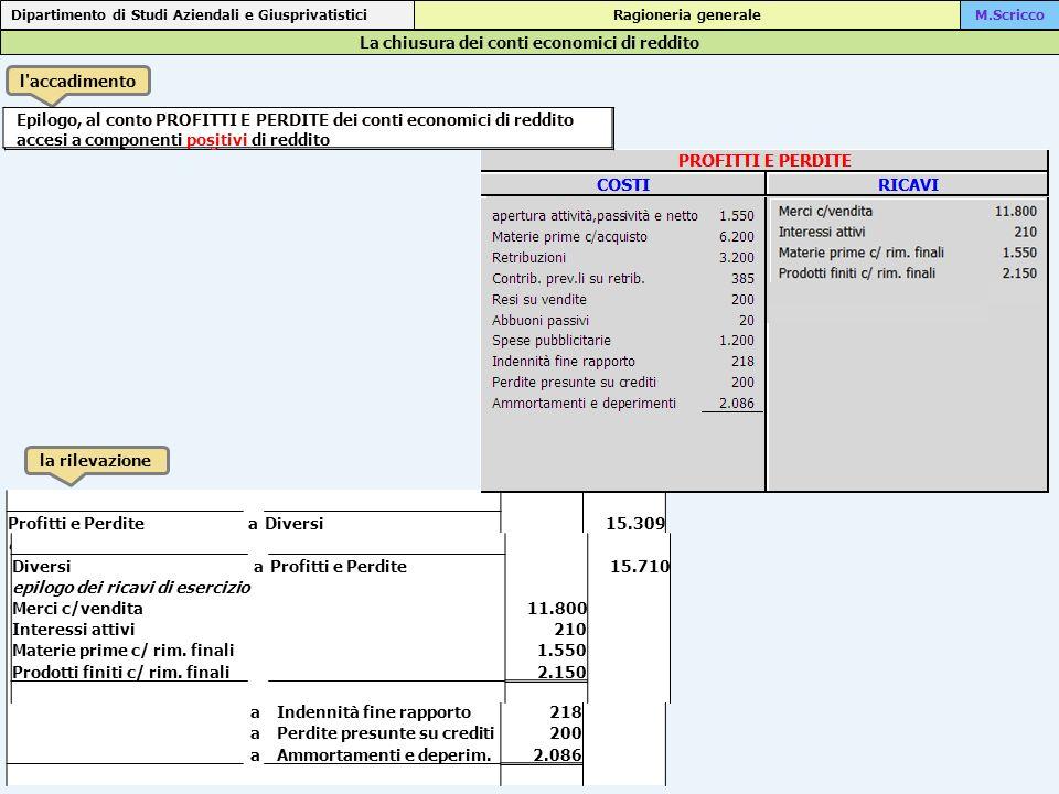 La chiusura dei conti economici di reddito