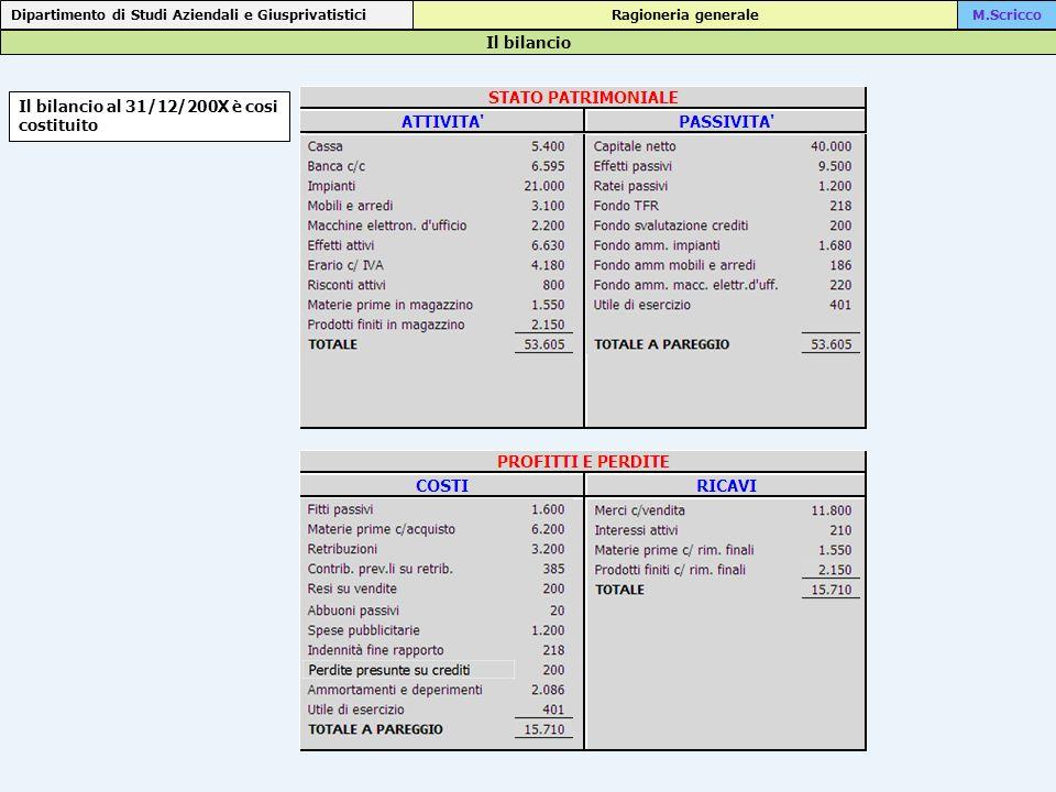 Il bilancio al 31/12/200X è cosi costituito