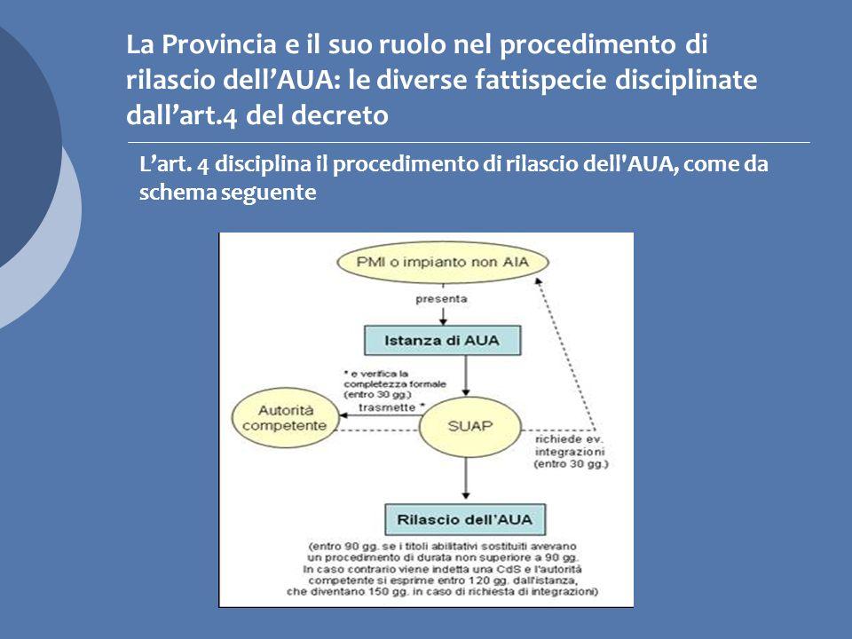 La Provincia e il suo ruolo nel procedimento di rilascio dell'AUA: le diverse fattispecie disciplinate dall'art.4 del decreto