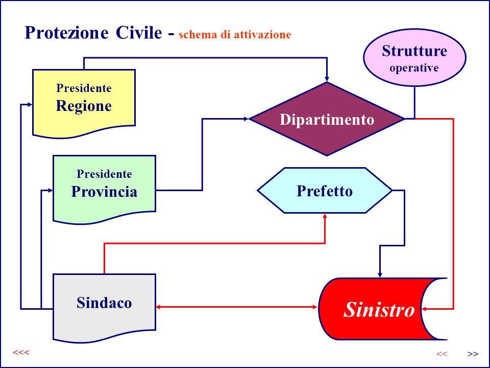 Protezione Civile - schema di attivazione