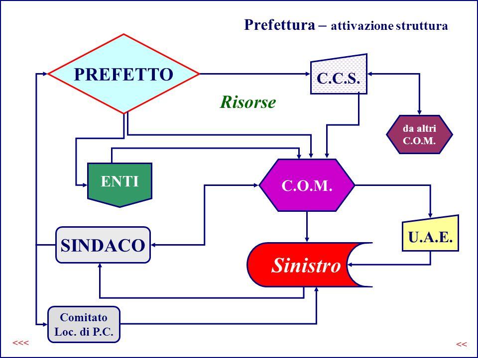 Prefettura – attivazione struttura
