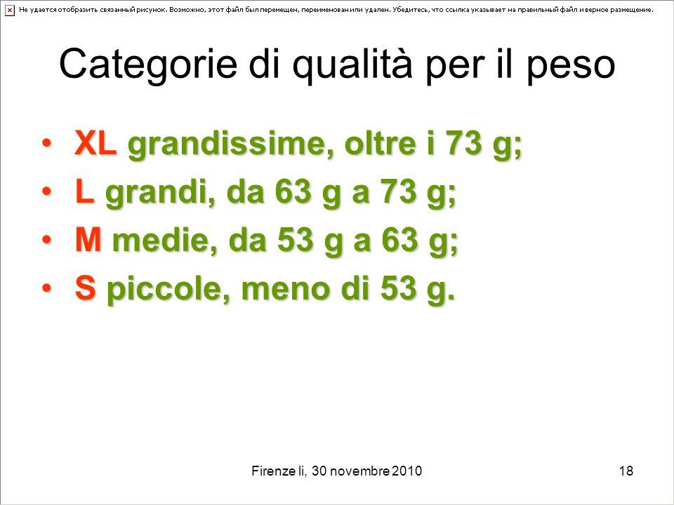 Categorie di qualità per il peso
