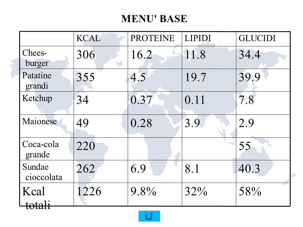 MENU BASE58% 32% 9.8% 1226. Kcal totali. 40.3. 8.1. 6.9. 262. Sundae cioccolata. 55. 220. Coca-cola grande.