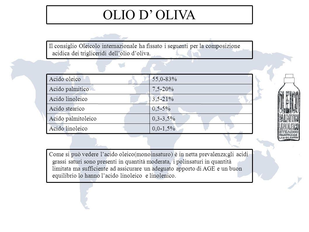 OLIO D' OLIVA Il consiglio Oleicolo internazionale ha fissato i seguenti per la composizione acidica dei trigliceridi dell'olio d'oliva.