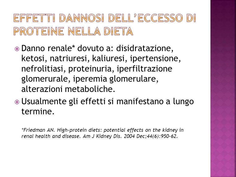 Effetti dannosi dell'eccesso di proteine nella dieta