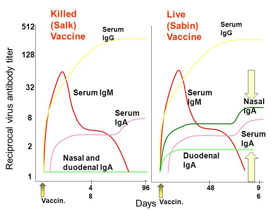 Reciprocal virus antibody titer