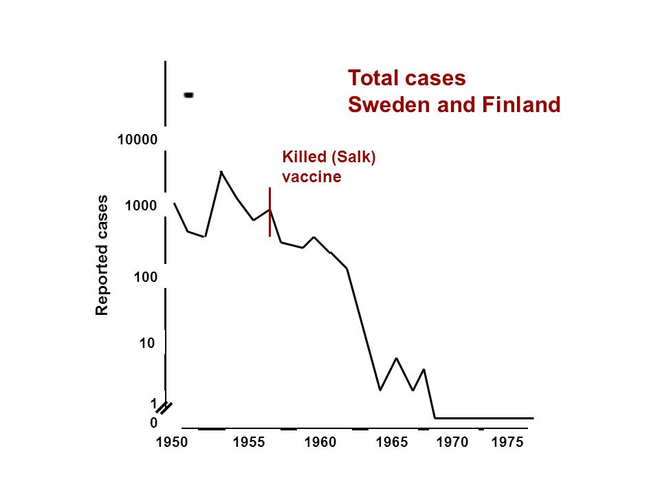 Total cases Sweden and Finland