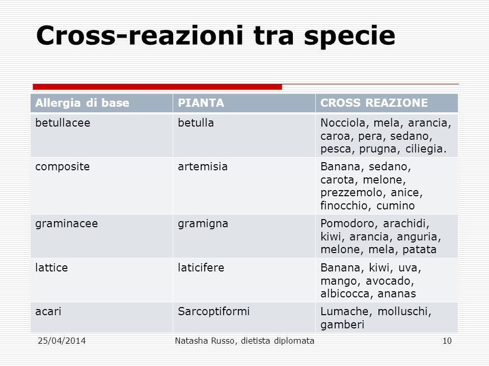 Cross-reazioni tra specie