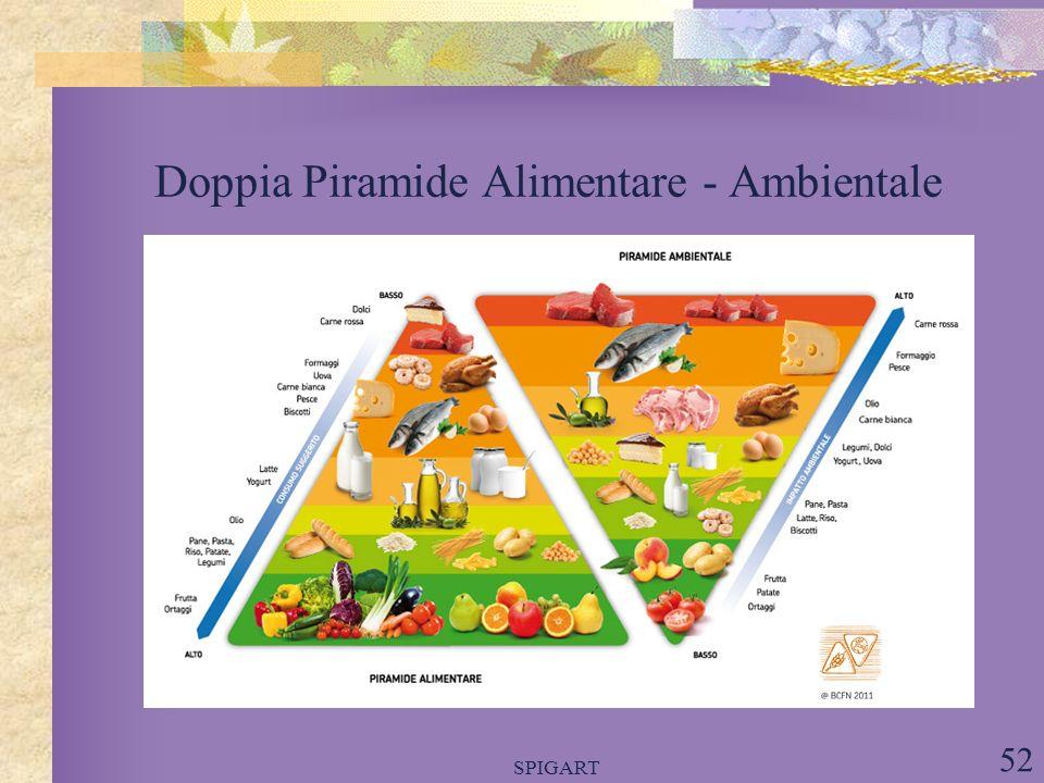 Doppia Piramide Alimentare - Ambientale