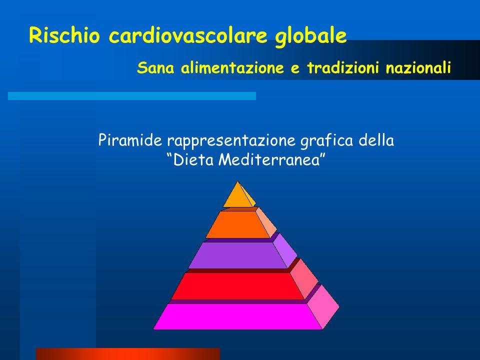 Piramide rappresentazione grafica della Dieta Mediterranea