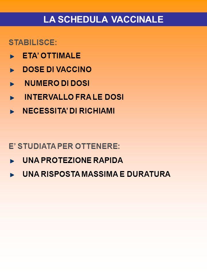 LA SCHEDULA VACCINALE STABILISCE: ETA' OTTIMALE DOSE DI VACCINO