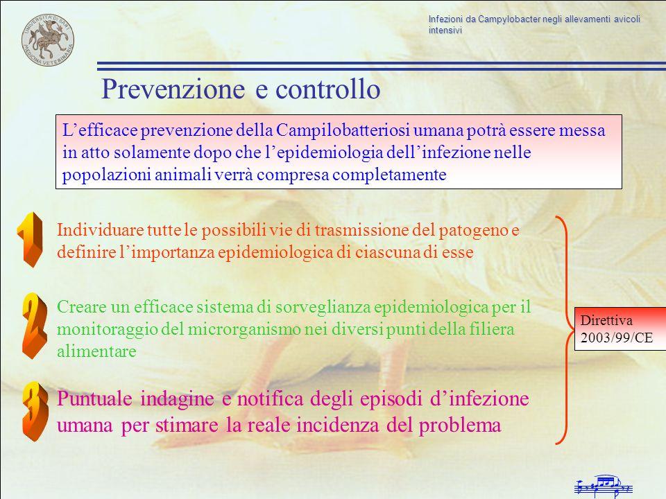 1 2 3 Prevenzione e controllo