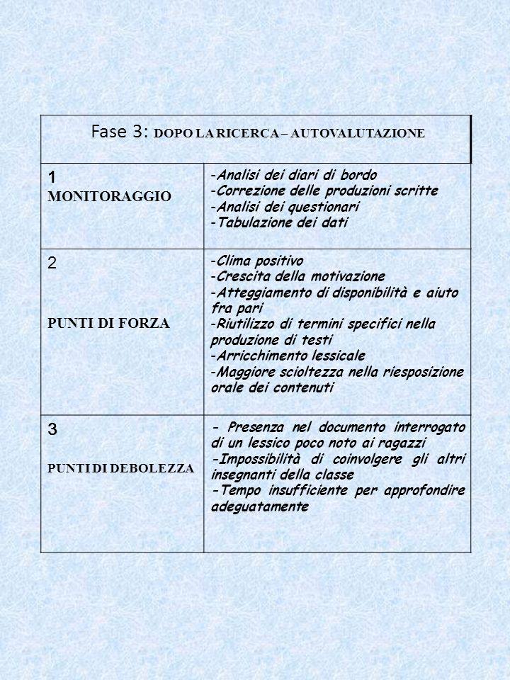 Fase 3: DOPO LA RICERCA – AUTOVALUTAZIONE