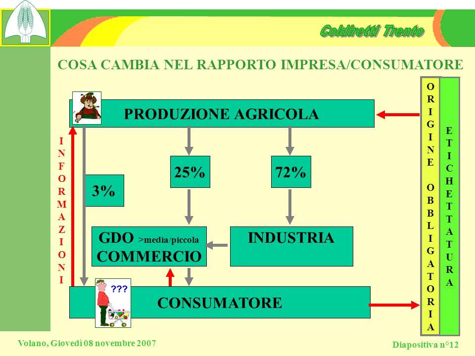COSA CAMBIA NEL RAPPORTO IMPRESA/CONSUMATORE GDO >media/piccola