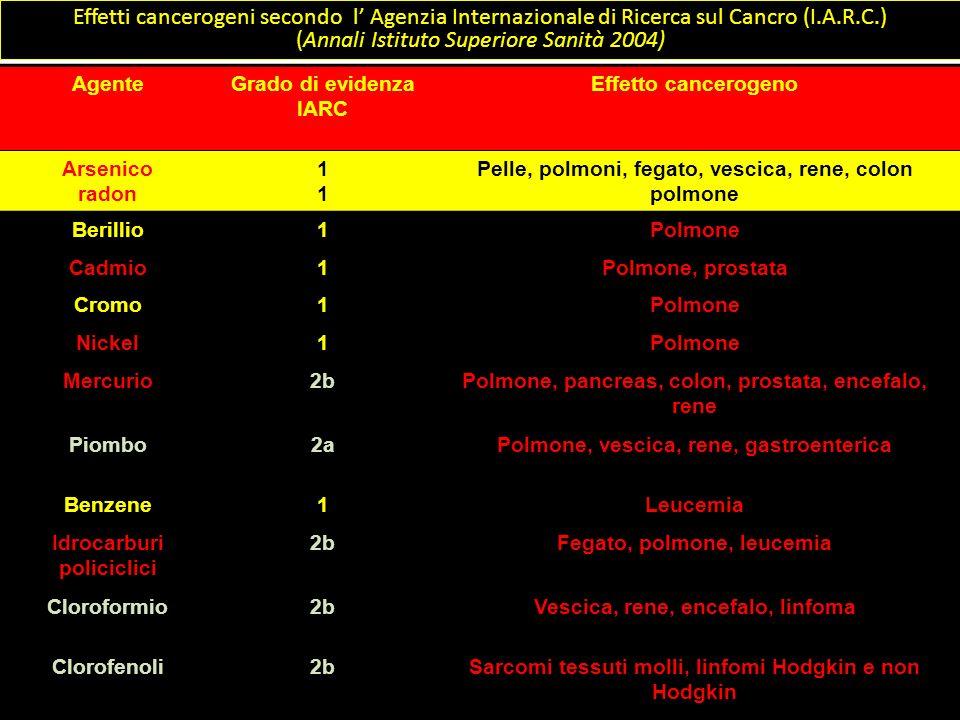 Effetti cancerogeni secondo l' Agenzia Internazionale di Ricerca sul Cancro (I.A.R.C.) (Annali Istituto Superiore Sanità 2004)