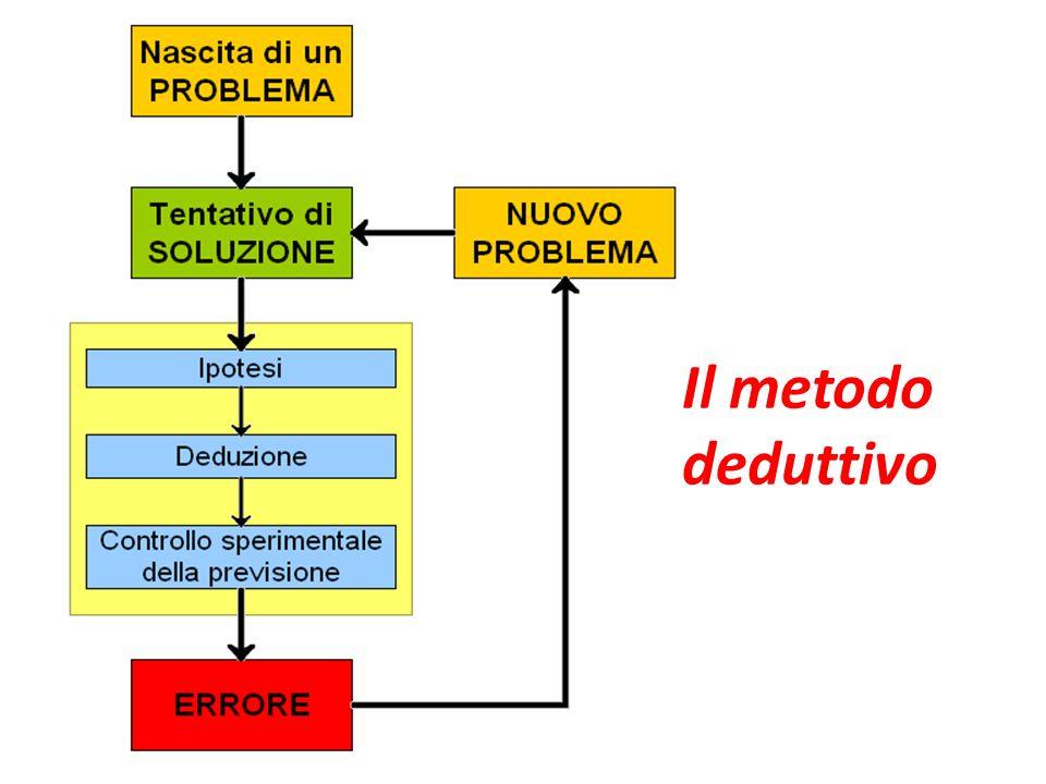 Il metodo deduttivo