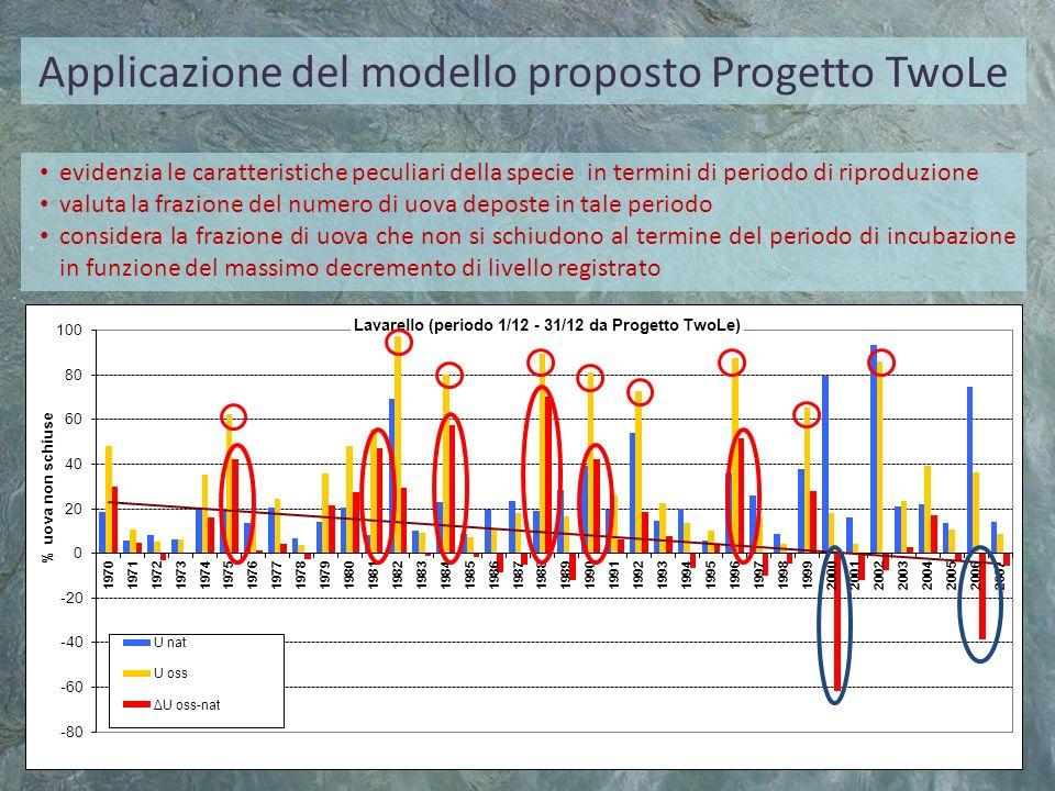 Applicazione del modello proposto Progetto TwoLe