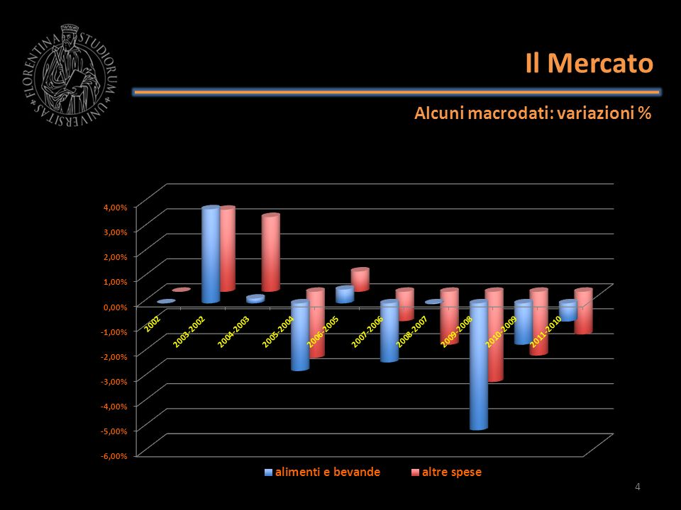 Il Mercato Alcuni macrodati: variazioni %