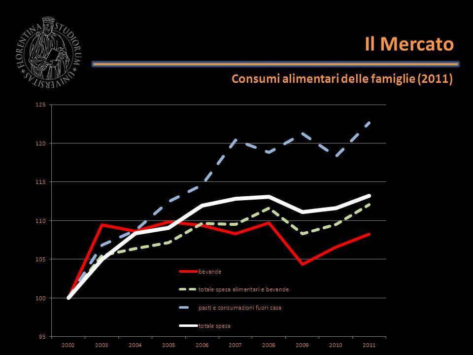 Il Mercato Consumi alimentari delle famiglie (2011)