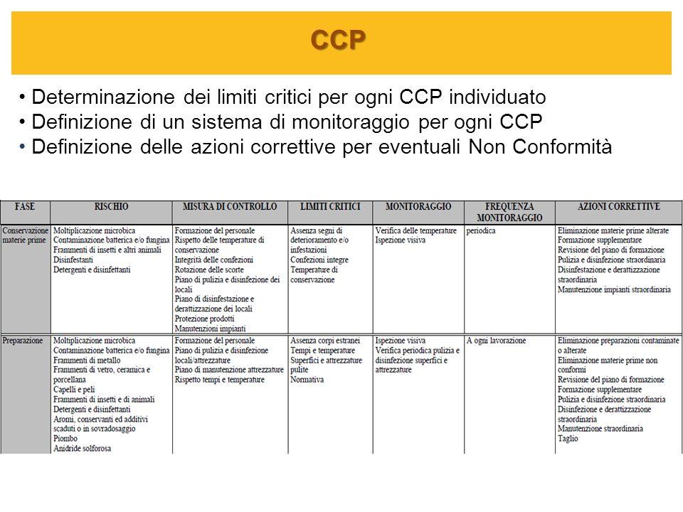 CCP Determinazione dei limiti critici per ogni CCP individuato