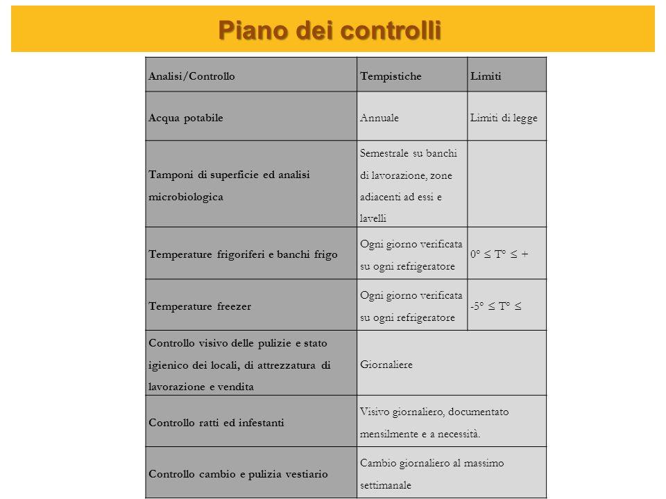 Piano dei controlli Analisi/Controllo Tempistiche Limiti