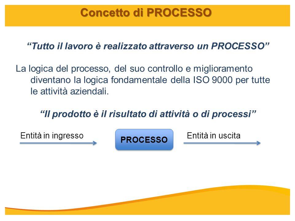 Concetto di PROCESSO Tutto il lavoro è realizzato attraverso un PROCESSO